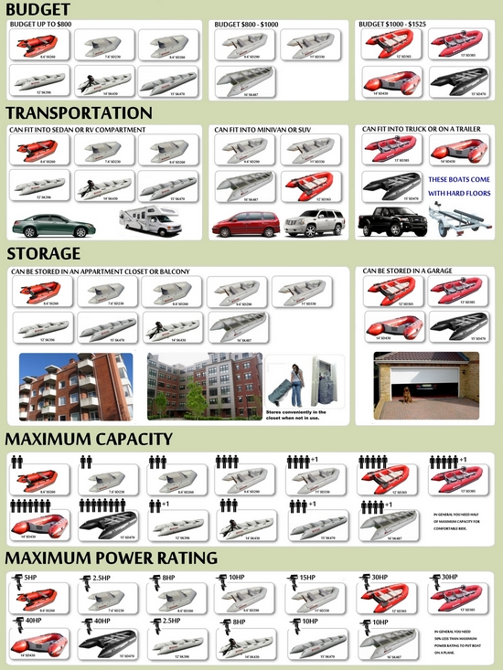 How To Choose Right Inflatale Boat - Infograpic. Click To zoom in.